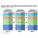 Market Share on Liquid Packaging Carton Market During Forecast Year 2016-2024