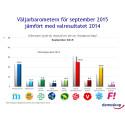 Demoskops väljarbarometer för september