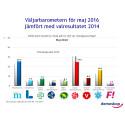 Demoskops väljarbarometer för maj: Lägsta stödet för MP sedan oktober 2008