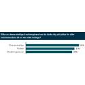 Försvarsmakten, Polisen och Försäkringskassan - De populäraste statliga IT-arbetsgivarna