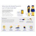 Mobiilimaksamisen suosio kasvaa huimaa vauhtia – eurooppalaiset omaksuvat nopeasti uusia maksutapoja
