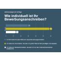stellenanzeigen.de-Umfrage: So individuell sind Deutsche beim Bewerbungsschreiben