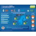 TCS Norge er kåret til #1 i kundetilfredshet