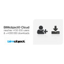 BIMobject® Cloud reaches 150 000 users and 4 000 000 downloads