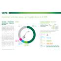 CBRE Norway Investment market shanpshot