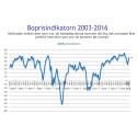 Demoskops boprisindikator för mars: Hushållens boprisförväntningar stiger kraftigt