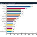 Ericsson och Volvo Cars - De populäraste arbetsgivarna för it/dataingenjörer och systemvetare