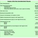 US Unemployment, August 2012
