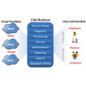 According to New Market Report Global Cloud Services Brokerage Market is to Witness Highest Growth in near future