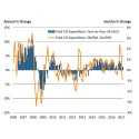 March rounds off weakest quarter for spending growth since Q4 2013
