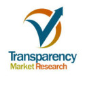 Wave and tidal energy market  is expected to be worth US$11345.0 mn by the end of 2024