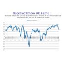 Boprisindikatorn för januari: 2016 inleds med stort fall i boprisförväntningarna