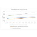 Diabeteksen kustannukset Suomessa 2002–2011:  Vain neljännes diabeteksen kuuden miljardin euron yhteiskunnallista kustannuksista aiheutuu sairaanhoidosta
