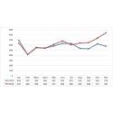 Nya rut ökar med 45% i november