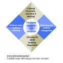 Mäta och förbättra produktutvecklingsresultat och metoder
