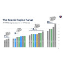 Scania Euro-6-Motoren: Leistung nach Maß