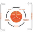 Humagic lanserar AFFÄRSDIALOGEN – en process som ökar det interna engagemanget för kunden och affären