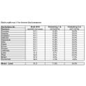 Elnätsavgifterna i Norrbotten stiger kraftigt