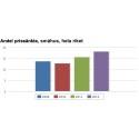 Ökad annonstid och andel prissänkta bostäder under 2012