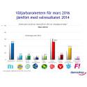 Demoskops väljarbarometer för mars: Socialdemokraterna ökar, Moderaterna tappar