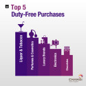 Top 5 duty-free purchases