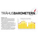 """Dämpad småhusprognos i årets första Trähusbarometer: """"Småhusbyggandet sjunker kraftigt trots ett stort underskott på bostäder"""""""