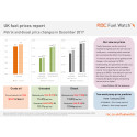 RAC Fuel Watch prices report for December 2017