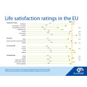 Taking a closer look at life satisfaction in the EU
