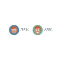 Män dominerar valdebatten i sociala medier