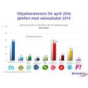 Demoskops väljarbarometer för april: Moderaterna går framåt och blir största parti