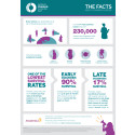 Global facts on ovarian cancer