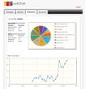 Mobizoft - nytt webbgränssnitt visar statistik för mobil video och live streaming till mobila enheter