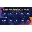 BLAST Pro Series reached +60 million Brazilians!