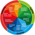 Die inneren Werte zählen bei der Bewertung von IT-Unternehmen