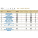 Kimberly-Clark Taiwan ranked sixth for Excellence in Corporate Social Responsibility