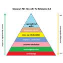 Measuring the ROI of Enterprise 2.0