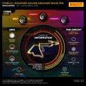 Inför Singapores Grand Prix, 15-18 september