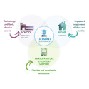 A Recent Study Says That Smart Learning Systems Market Will Make a Huge Impact In Near Future