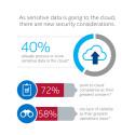 Nieuw rapport onderstreept behoefte aan meer vertrouwen in de beveiliging van de cloud