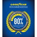 Goodyear rekommenderas* i mer än 80 procent av tidskrifternas däcktest