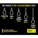 Världen: Dödsstraffet under 2016
