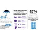 Försäkringsbolag måste satsa mer på kundkontakter enligt ny undersökning av SAP och EIU