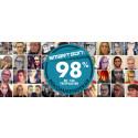 Testsuccé för Smarteyes – hela 98 % rekommenderar optikkedjan