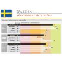 Bara en av fyra svenska medborgartjänster på nätet är mobilanpassad – vidareutveckling av övriga e-tjänster stagnerar