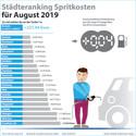 Kraftstoffpreise im August: Rutschpartie an den Zapfsäulen geht in die dritte Runde