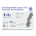 Preliminär sammanställning av omkomna genom drunkning under Januari 2018