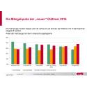 """GTÜ Classic: die Stärken und Schwächen der """"neuen"""" Oldtimer 2017"""