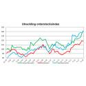 Rekordnoteringar i orderstocksindex för teknikkonsult- och industrikonsultföretag