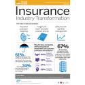 Infografik - Försäkringsbolag måste satsa mer på kundkontakter