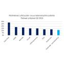 Q3 M-Index -analyysi: Finnair ja Stora Enso loivat toivoa talousrintamalla
